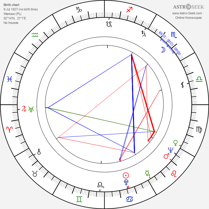 Zdzislaw Maklakiewicz - Astrology Natal Birth Chart