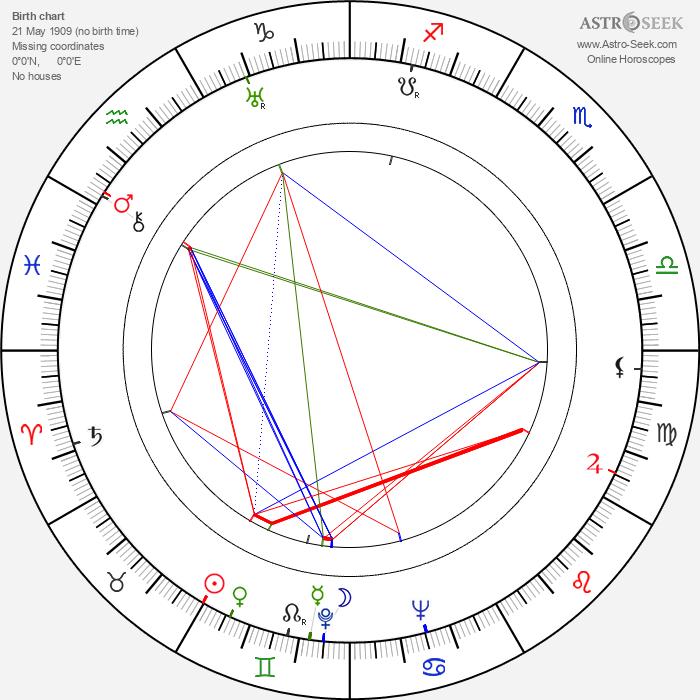 Zdzislaw Mrozewski - Astrology Natal Birth Chart