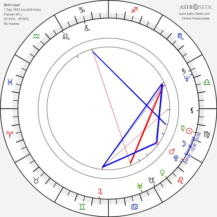 Zdzislaw Rychter - Astrology Natal Birth Chart