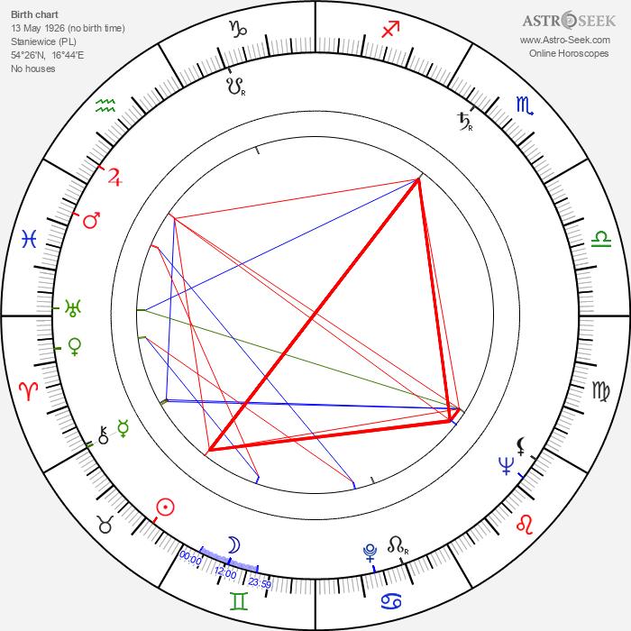 Zdzislaw Tobiasz - Astrology Natal Birth Chart