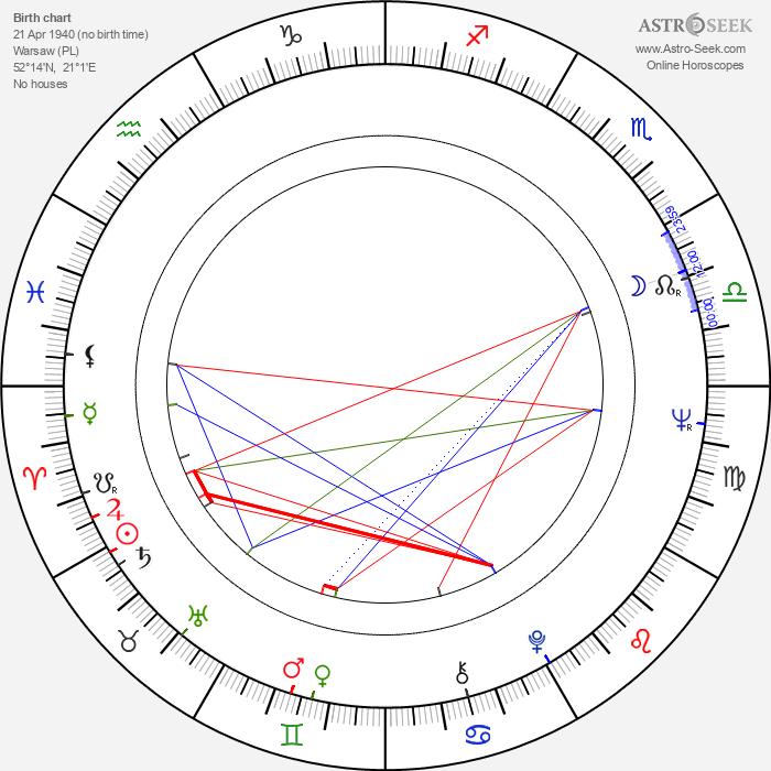 Zdzislaw Wardejn - Astrology Natal Birth Chart