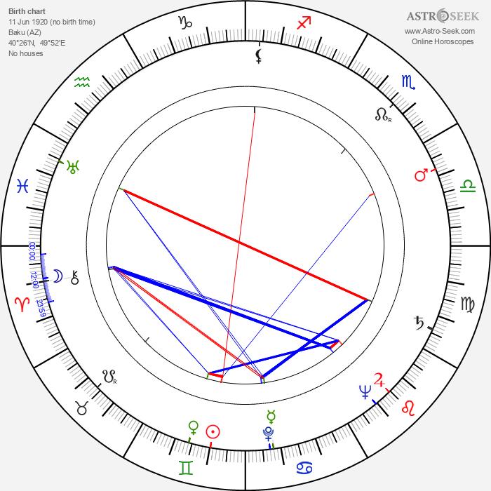 Zecharia Sitchin - Astrology Natal Birth Chart