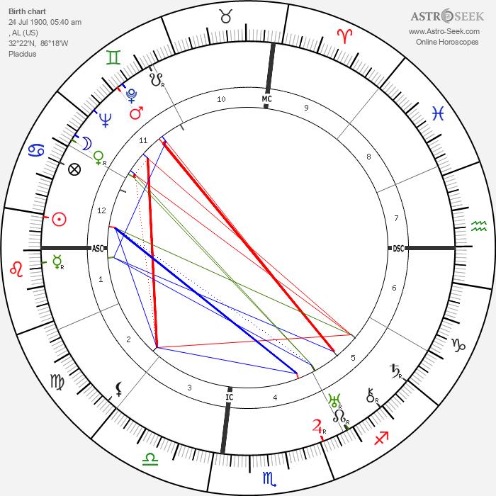 Zelda Fitzgerald - Astrology Natal Birth Chart