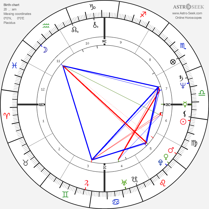 Zelia Cardoso - Astrology Natal Birth Chart