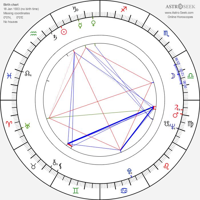 Zeljko Senecic - Astrology Natal Birth Chart