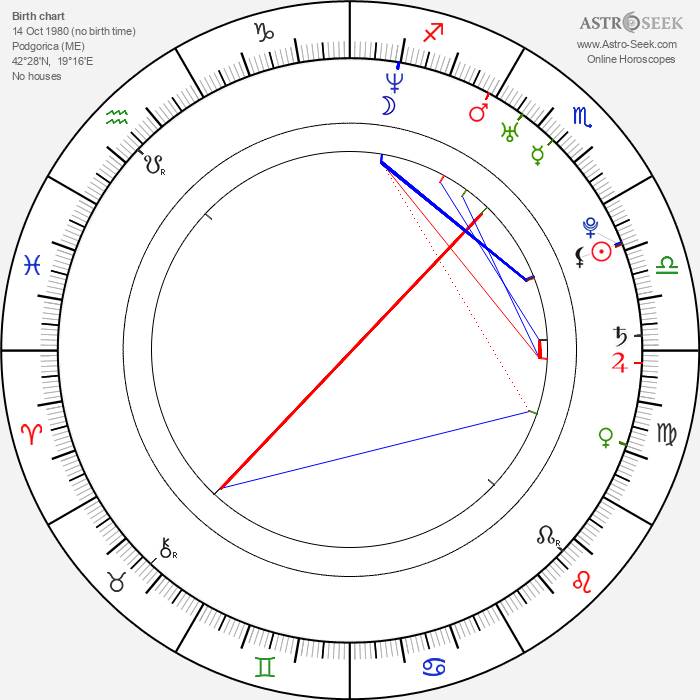 Zeljko Sosic - Astrology Natal Birth Chart