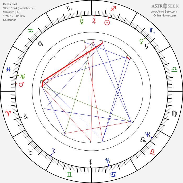 Zeni Pereira - Astrology Natal Birth Chart