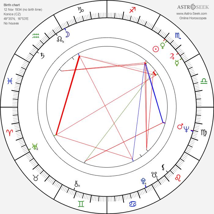 Zeno Dostál - Astrology Natal Birth Chart