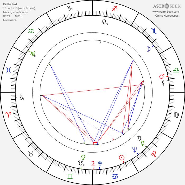 Zenon Wiktorczyk - Astrology Natal Birth Chart