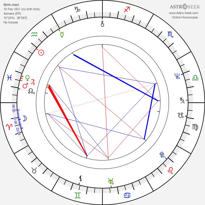 Zeudi Araya Cristaldi - Astrology Natal Birth Chart