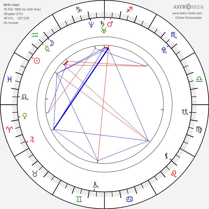 Zhang Jike - Astrology Natal Birth Chart