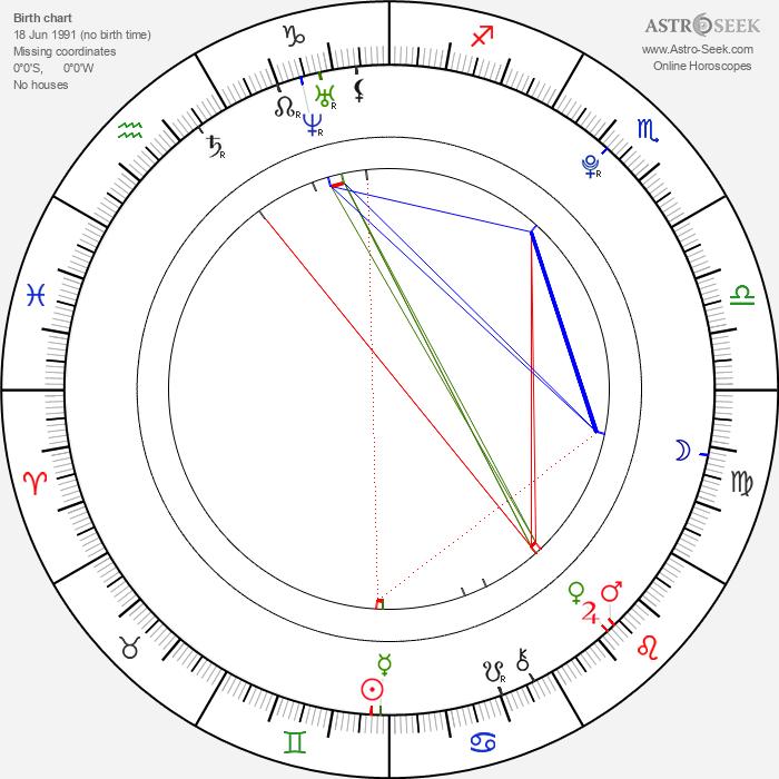 Zhendong Ke - Astrology Natal Birth Chart