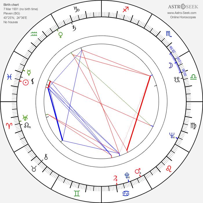 Zheni Bozhinova - Astrology Natal Birth Chart