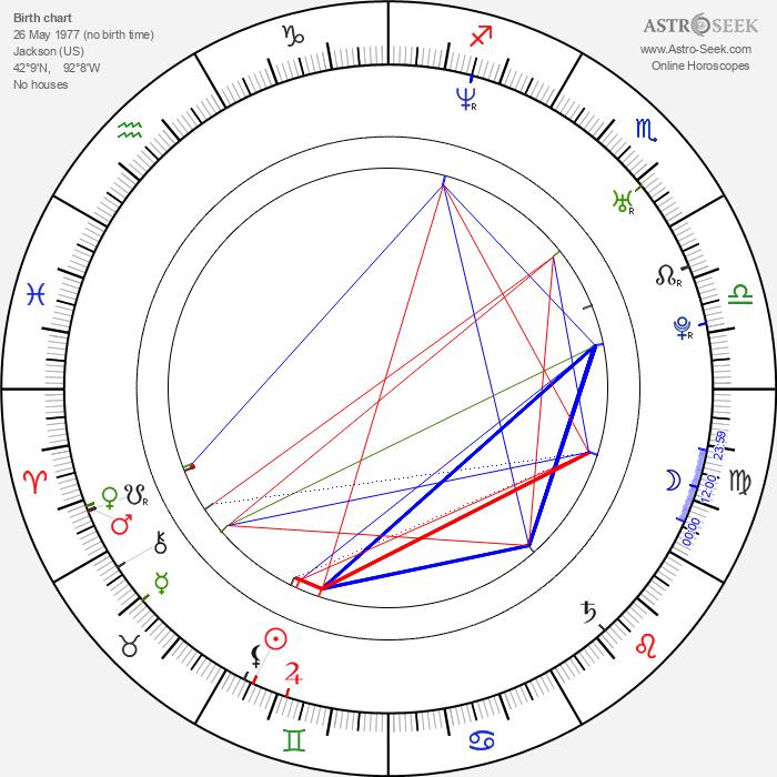 Zina Fox - Astrology Natal Birth Chart