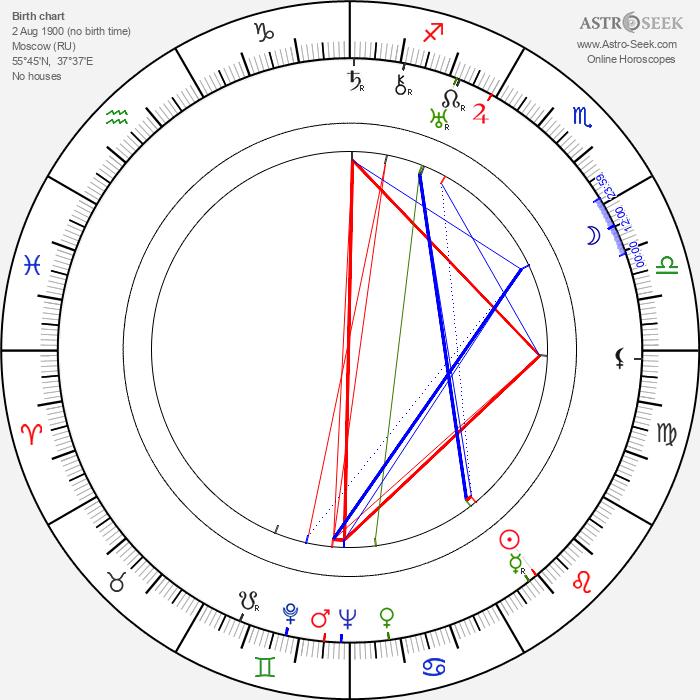 Zinaida Brumberg - Astrology Natal Birth Chart