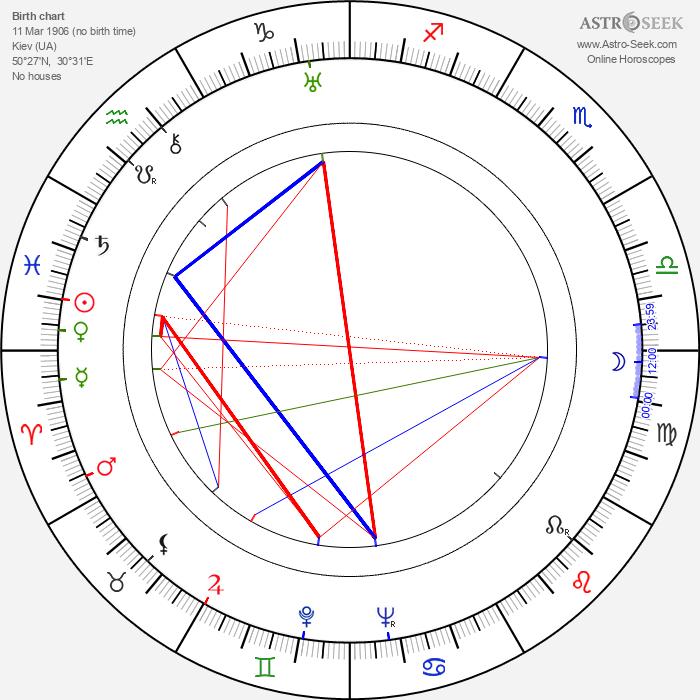 Zino Davidoff - Astrology Natal Birth Chart