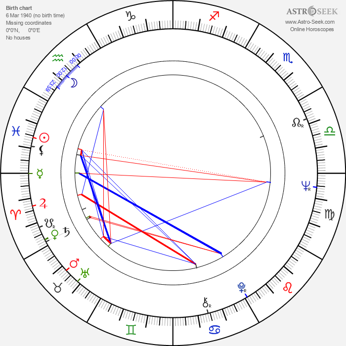 Zita Furková - Astrology Natal Birth Chart