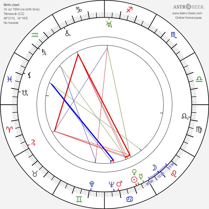 Zita Johann - Astrology Natal Birth Chart