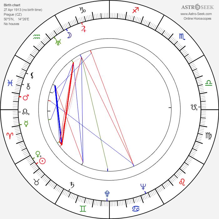 Zita Kabátová - Astrology Natal Birth Chart