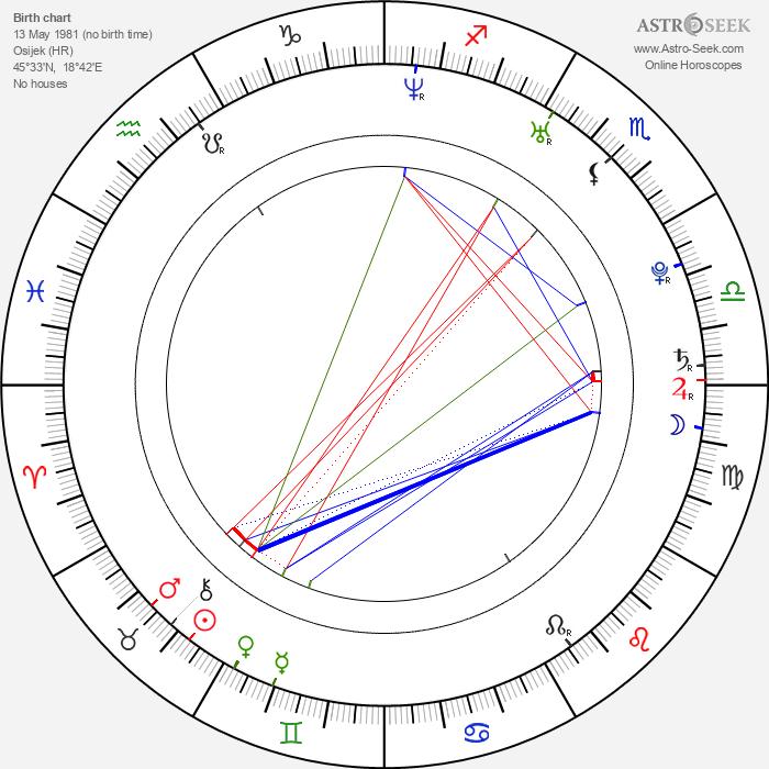 Zivko Anocic - Astrology Natal Birth Chart