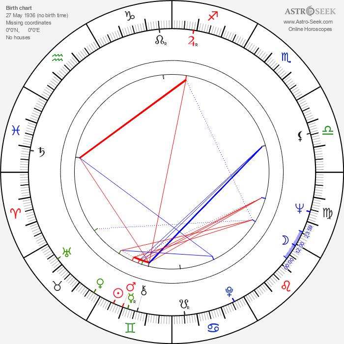 Zlatko Crnković - Astrology Natal Birth Chart