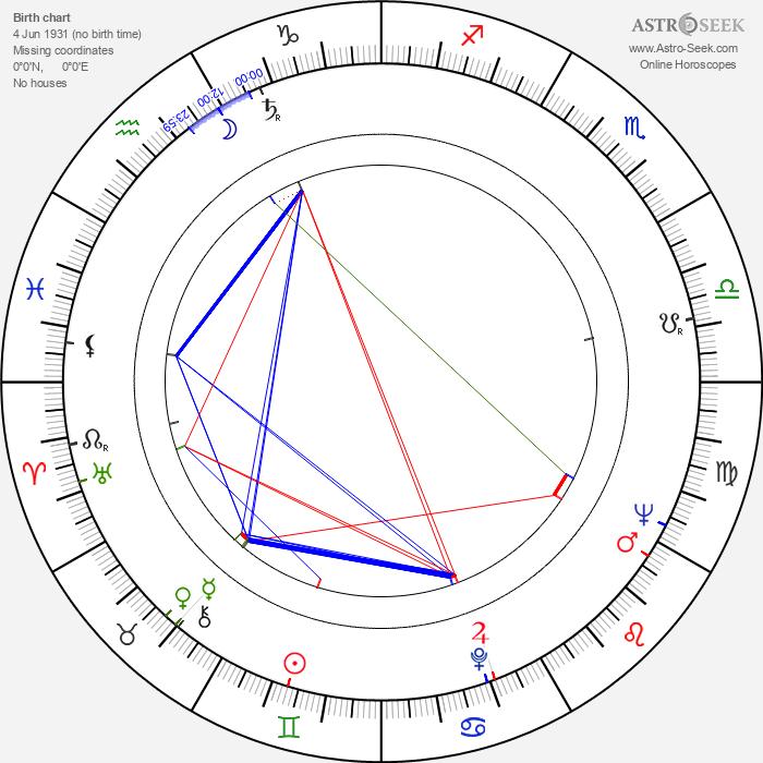 Zlatko Grgic - Astrology Natal Birth Chart