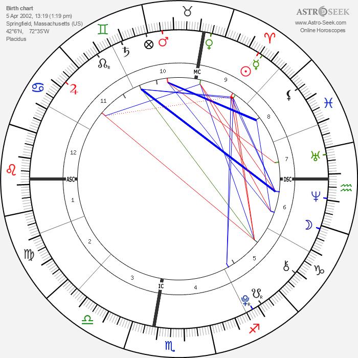 Zoe Lewis - Astrology Natal Birth Chart