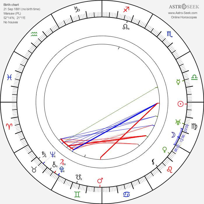 Zofia Bajkowska - Astrology Natal Birth Chart