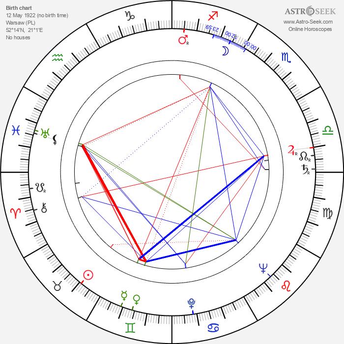 Zofia Grabinska - Astrology Natal Birth Chart