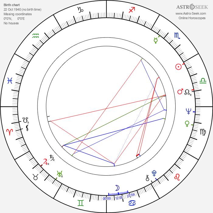 Zofia Marcinkowska - Astrology Natal Birth Chart