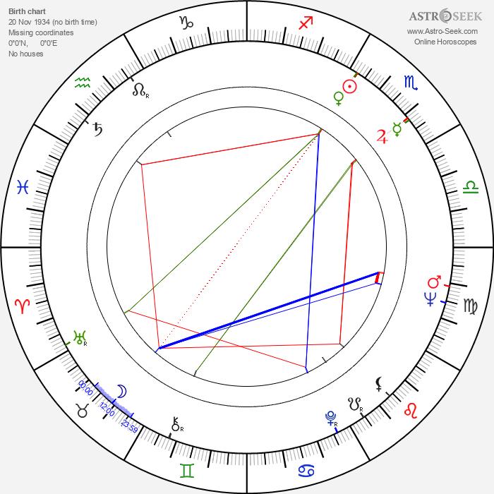 Žofia Martišová - Astrology Natal Birth Chart