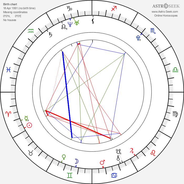 Žofie Milatová - Astrology Natal Birth Chart