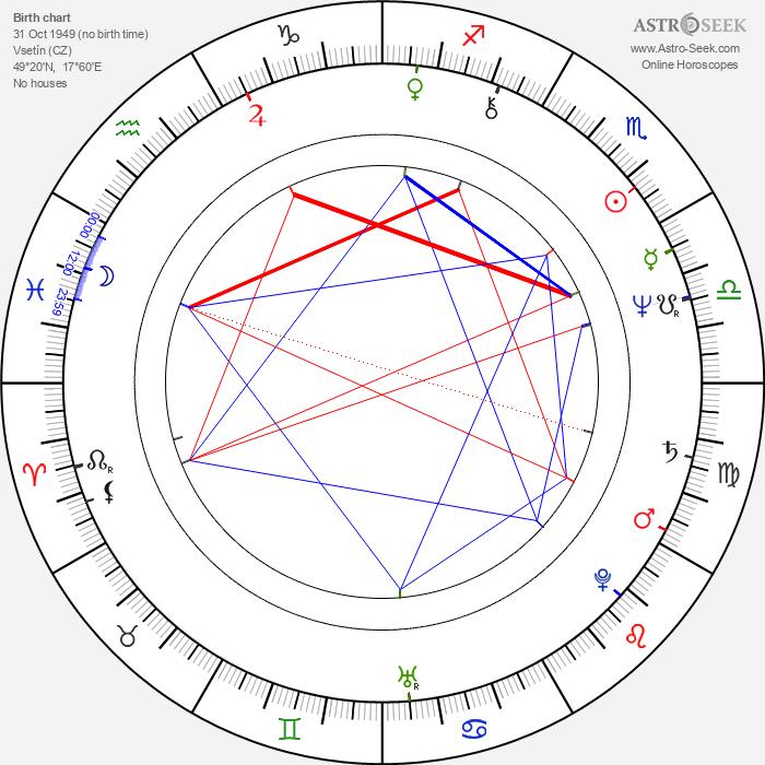 Žofie Veselá Kanyzová - Astrology Natal Birth Chart