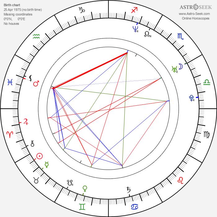 Zoli Sallai - Astrology Natal Birth Chart
