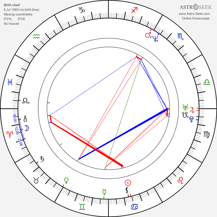 Zoltan Butuc - Astrology Natal Birth Chart