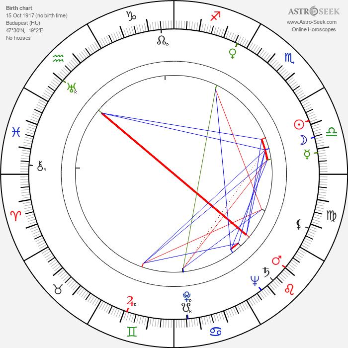 Zoltán Fábri - Astrology Natal Birth Chart