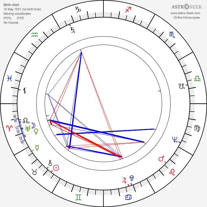 Zoltán Huszárik - Astrology Natal Birth Chart