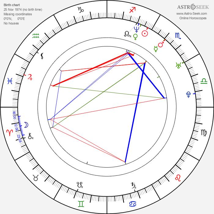 Zoltán Karácsonyi - Astrology Natal Birth Chart
