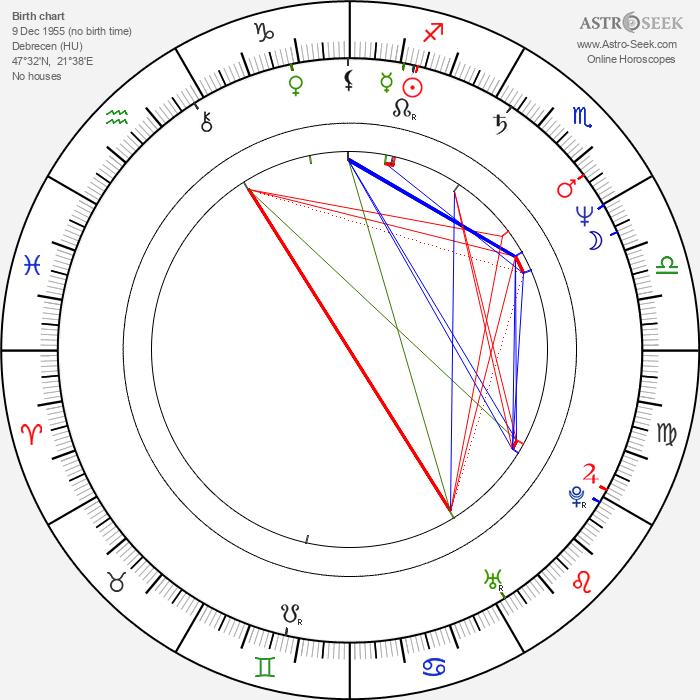 Zoltán Katona - Astrology Natal Birth Chart