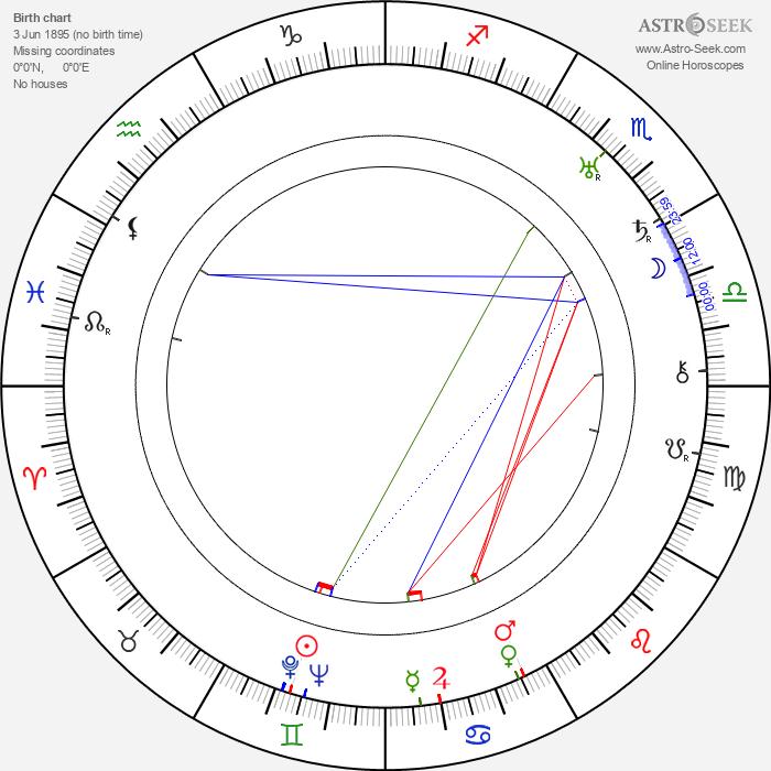 Zoltan Korda - Astrology Natal Birth Chart