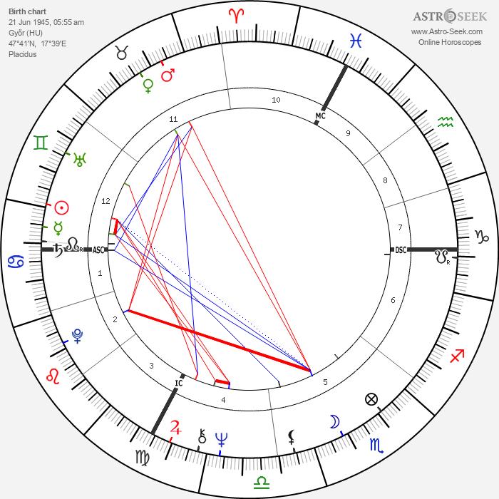 Zoltan Szabo - Astrology Natal Birth Chart