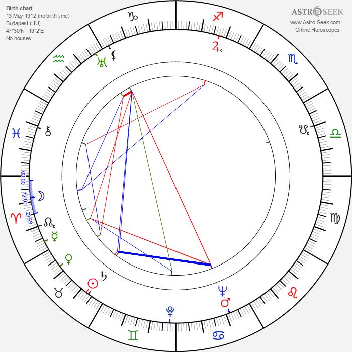 Zoltán Várkonyi - Astrology Natal Birth Chart