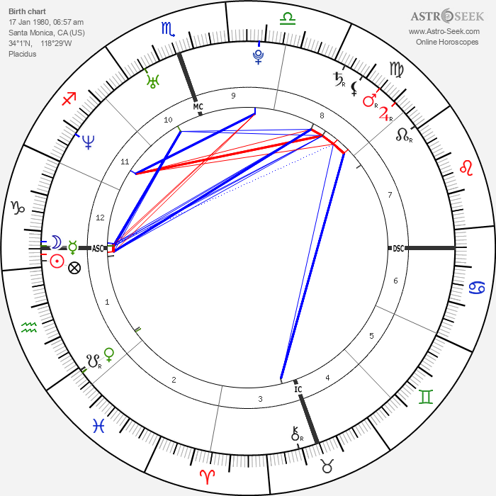 Zooey Deschanel - Astrology Natal Birth Chart