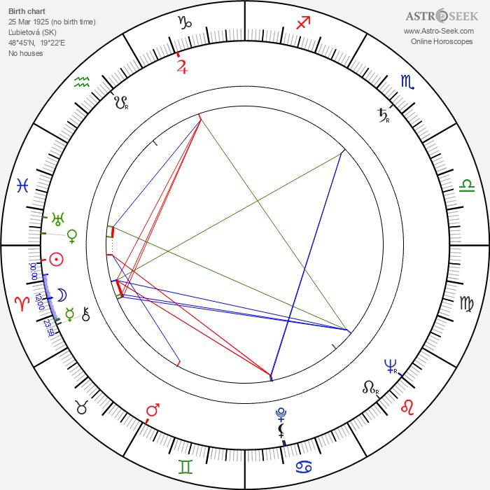 Zora Bachnárová - Astrology Natal Birth Chart