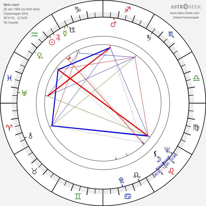 Zora Božinová - Astrology Natal Birth Chart