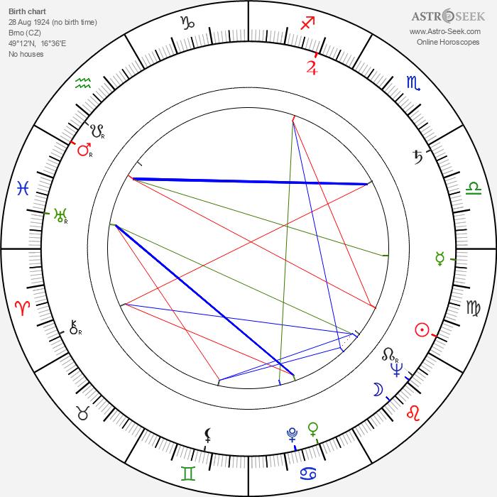 Zora Doskočilová - Astrology Natal Birth Chart