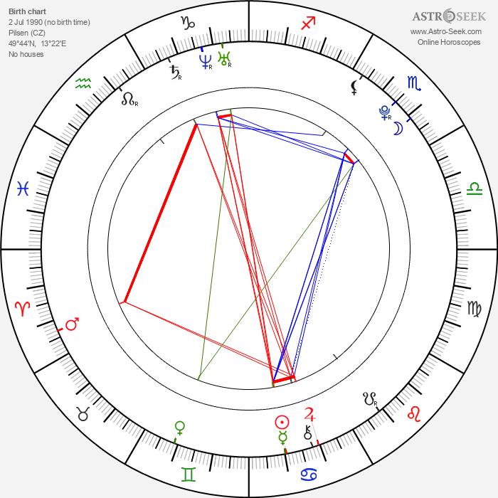 Zora Kepková - Astrology Natal Birth Chart