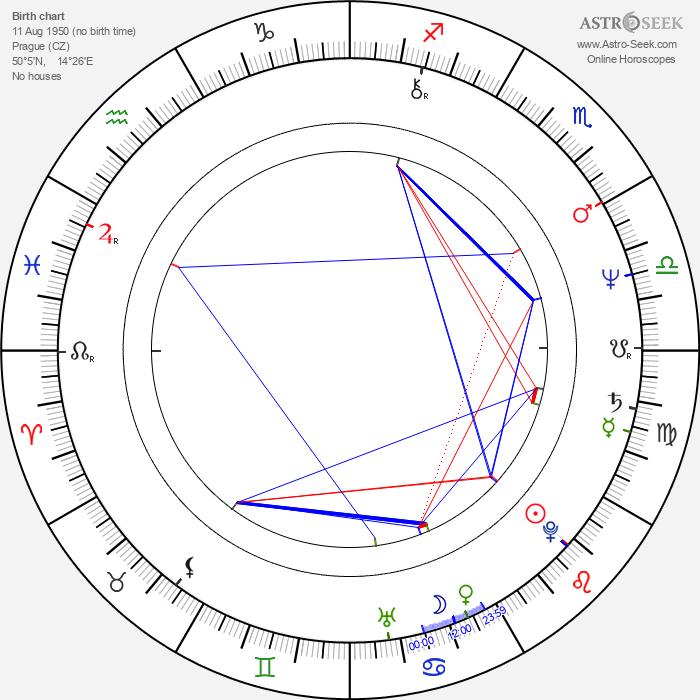 Zora Kerova - Astrology Natal Birth Chart