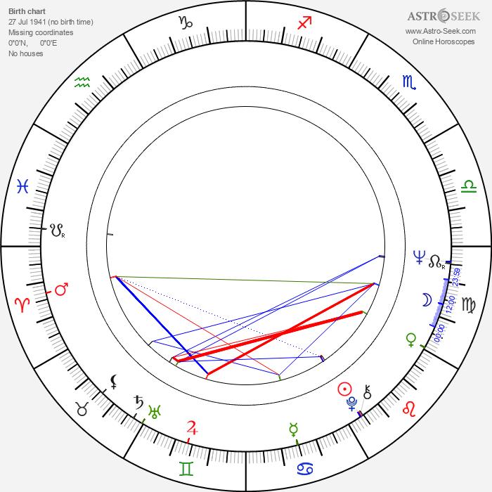 Zora Kolínska - Astrology Natal Birth Chart