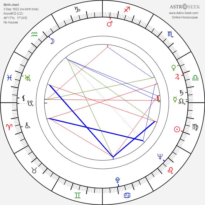 Zora Rozsypalová - Astrology Natal Birth Chart